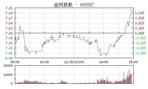 金洲慈航(000587)行情走勢圖