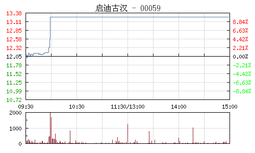 啟迪古漢(000590)行情走勢圖