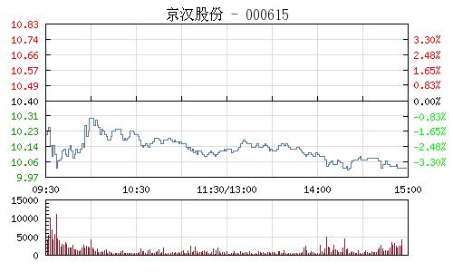 京漢股份(000615)行情走勢圖