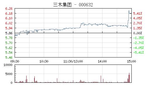 三木集團(000632)行情走勢圖