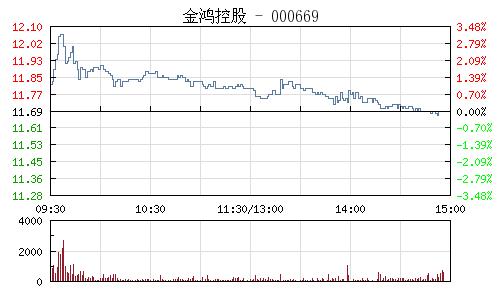 金鴻控股(000669)行情走勢圖