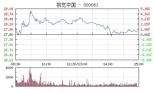 視覺中國(000681)行情走勢圖
