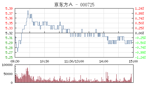 京東方A(000725)行情走勢圖