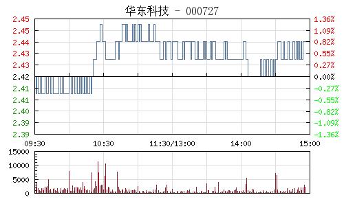 華東科技(000727)行情走勢圖