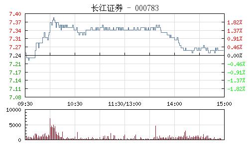 長江證券(000783)行情走勢圖