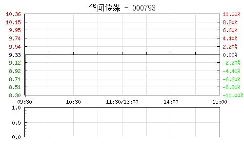 華聞傳媒(000793)行情走勢圖