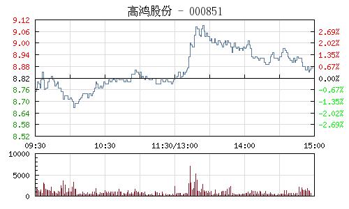 高鴻股份(000851)行情走勢圖