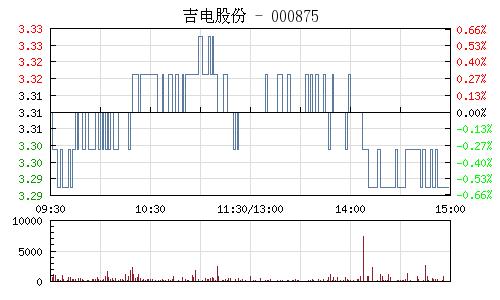 吉電股份(000875)行情走勢圖