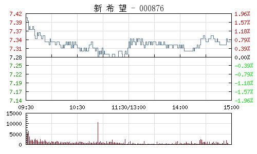 新希望(000876)行情走勢圖