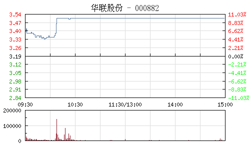 華聯股份(000882)行情走勢圖