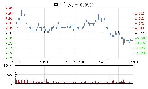 電廣傳媒(000917)行情走勢圖