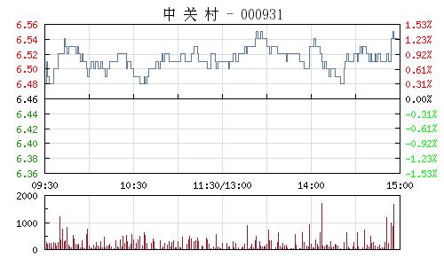 中關村(000931)行情走勢圖