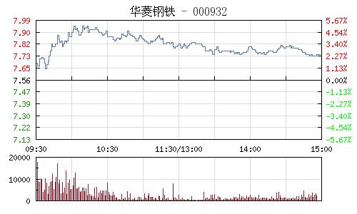 華菱鋼鐵(000932)行情走勢圖