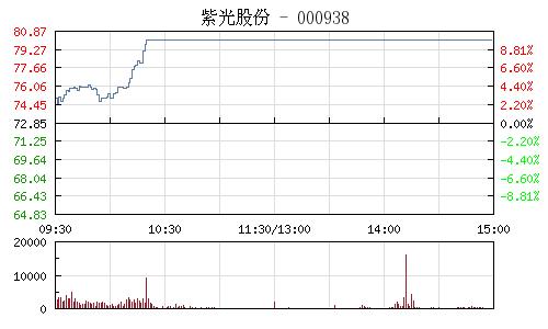 紫光股份(000938)行情走勢圖