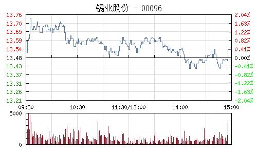 錫業股份(000960)行情走勢圖