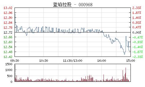 藍焰控股(000968)行情走勢圖