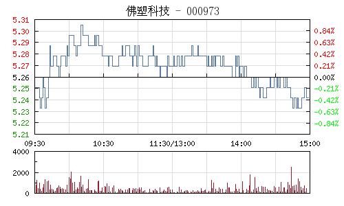 佛塑科技(000973)行情走勢圖