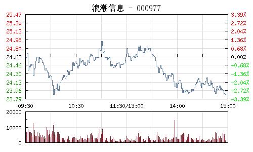浪潮資訊(000977)行情走勢圖