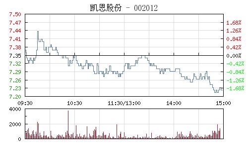 凱恩股份(002012)行情走勢圖