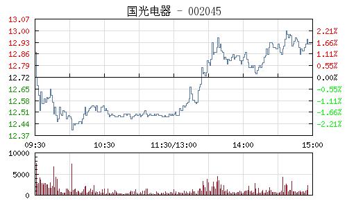 國光電器(002045)行情走勢圖