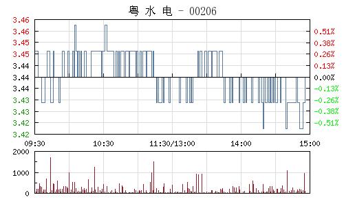 粵水電(002060)行情走勢圖