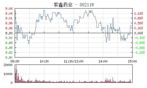 紫鑫藥業(002118)行情走勢圖