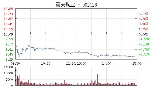 露天煤業(002128)行情走勢圖