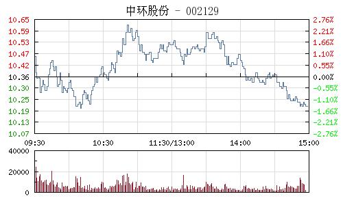 中環股份(002129)行情走勢圖