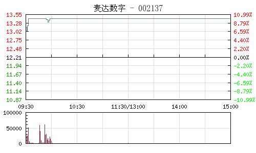 麥達數字(002137)行情走勢圖