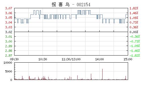 報喜鳥(002154)行情走勢圖