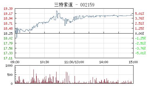 三特索道(002159)行情走勢圖