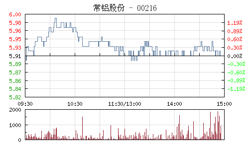 常鋁股份(002160)行情走勢圖