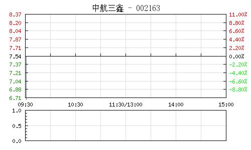 中航三鑫(002163)行情走勢圖