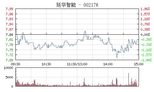 延華智慧(002178)行情走勢圖