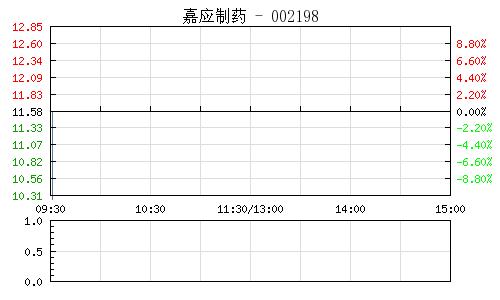 嘉應制藥(002198)行情走勢圖