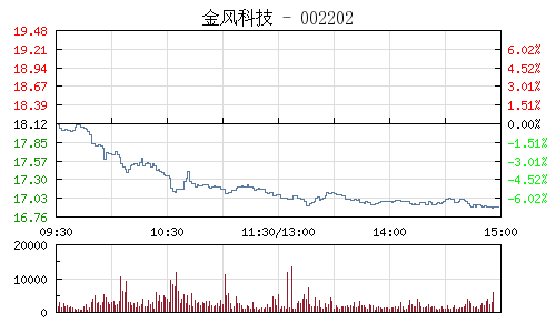 金風科技(002202)行情走勢圖