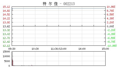 特爾佳(002213)行情走勢圖