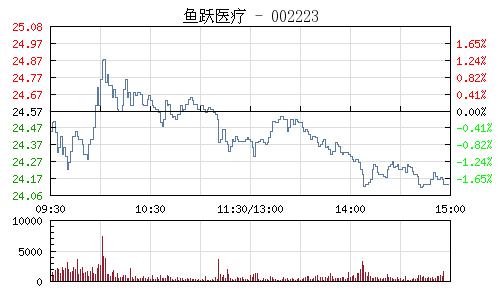魚躍醫療(002223)行情走勢圖