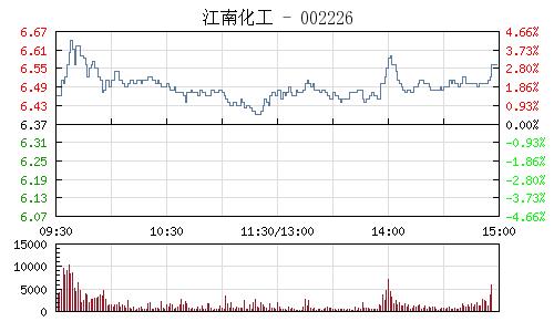 江南化工(002226)行情走勢圖