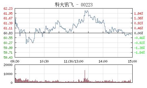 科大訊飛(002230)行情走勢圖