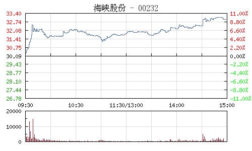 海峽股份(002320)行情走勢圖