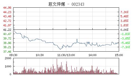 慈文傳媒(002343)行情走勢圖