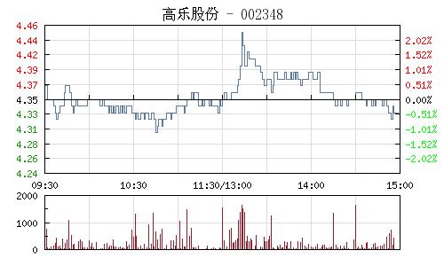 高樂股份(002348)行情走勢圖