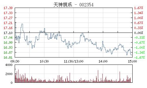 天神娛樂(002354)行情走勢圖