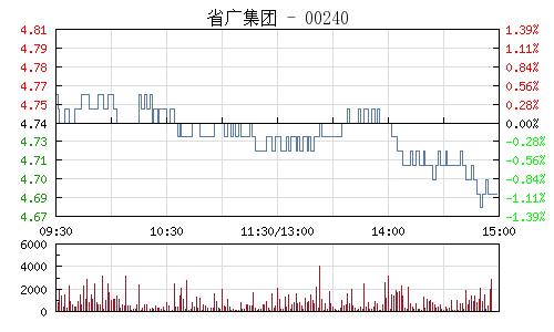 省廣股份(002400)行情走勢圖