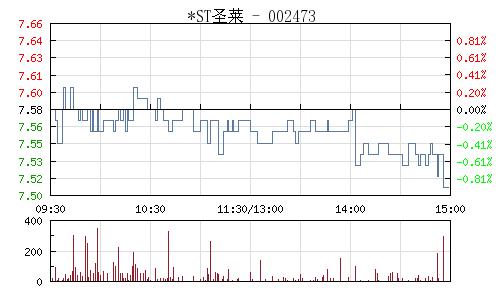 *ST聖萊(002473)行情走勢圖