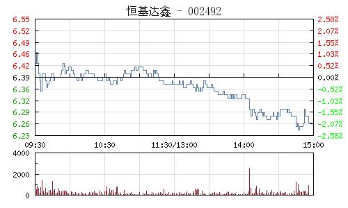 恒基達鑫(002492)行情走勢圖