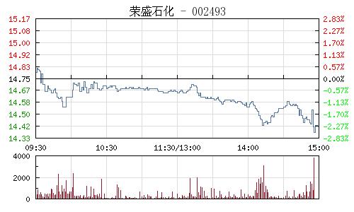 榮盛石化(002493)行情走勢圖