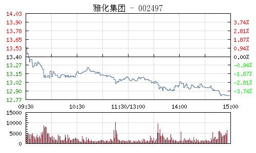 雅化集團(002497)行情走勢圖