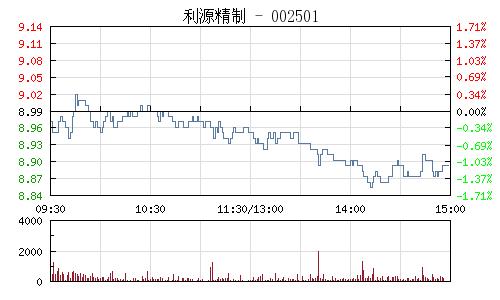 利源精製(002501)行情走勢圖